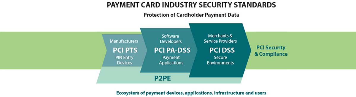image credit to pci security standards council