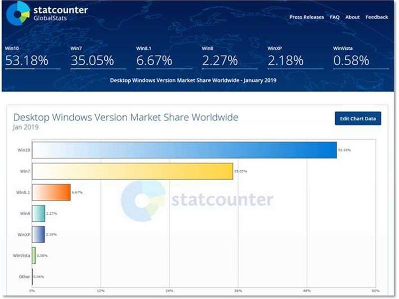 Statscounter showing Windows versions share globally